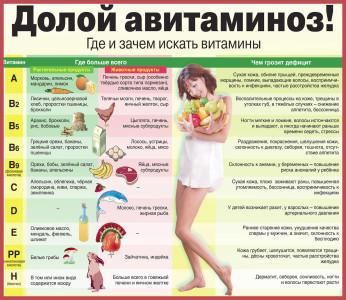 Таблицв--витамины